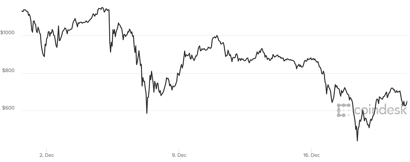 bitcoin volatility 22 days
