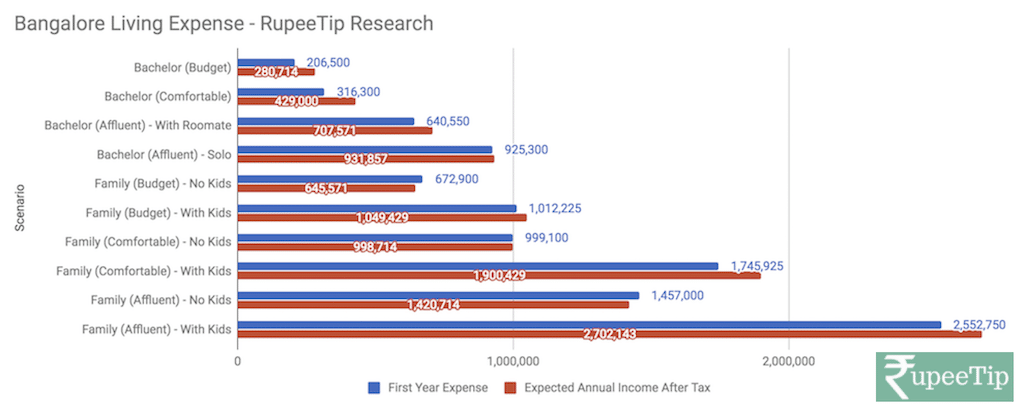 bangalore cost of living research overview