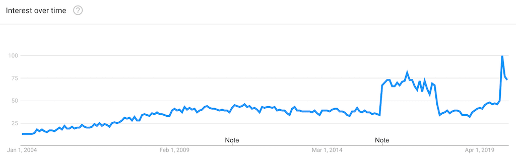SEO Trends on Google