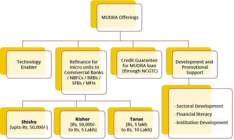 MUDRA loan offering in India